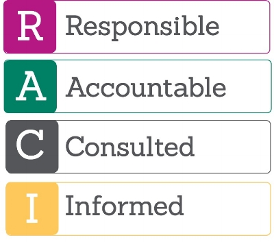 The RACI Model infographic for project management